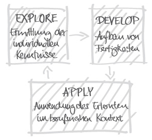Illustration der EDA Methode der educom GmbH