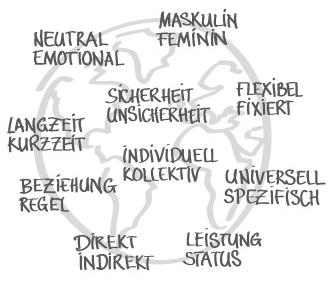 Interkulturelle Kommunikation und interkulturelle Kompetenz durch ganzheitliche Trainings mit Betrachtung der zehn Kulturdimensionen bei educom